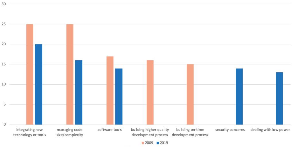 شکل ۶: مهمترین چالشهای فنآوری های نهفته از نظر پاسخگویان (% پاسخ دهندگان).
