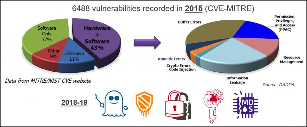 آسیب پذیری های پردازنده که ممکن است برای RISC-V رخ دهد