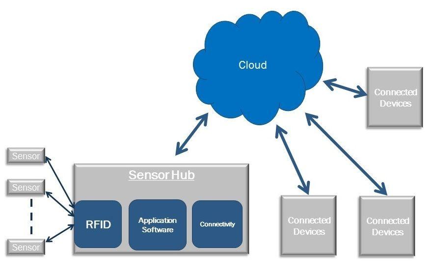 معماری سنسور IoT