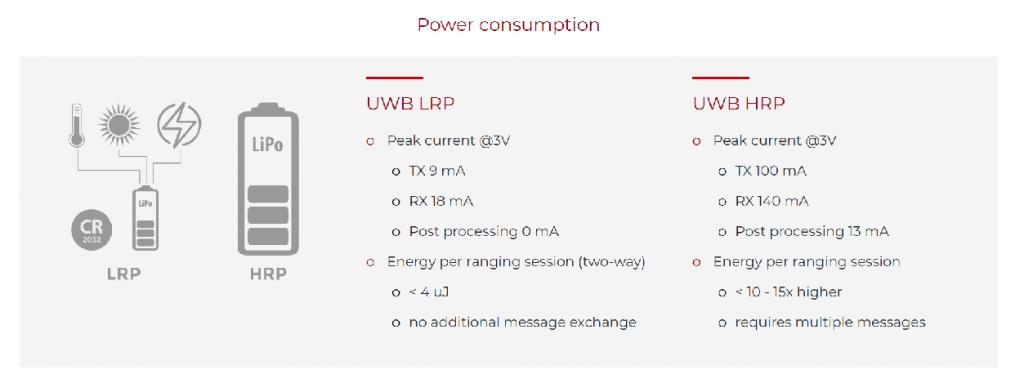 مقایسه فنآوریهای LRP و HRP UWB