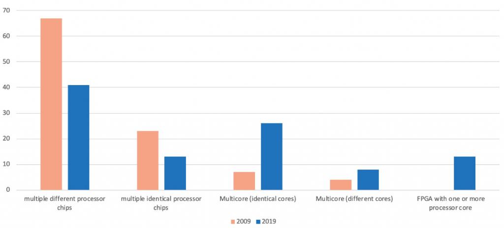 تراشههای پردازنده تکی در مقابل پردازندههای نهفته چند هسته ای (% پاسخ دهندگان).