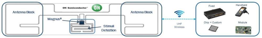 بلوک عملکردی سنسور SPS برای تولید انرژی