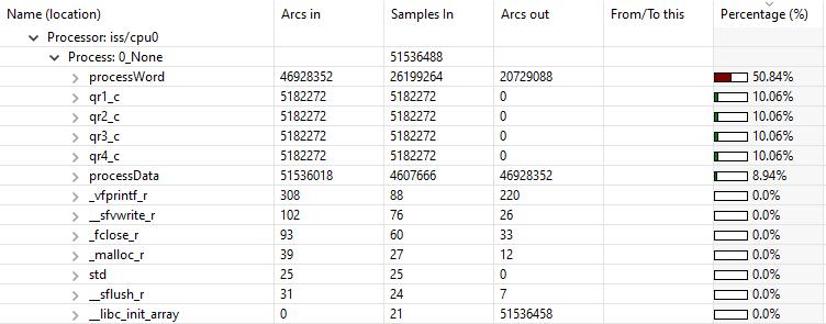 تصویر راهنمای شتابدهی به نرمافزارها با دستورالعملهای سفارشی RISC-V