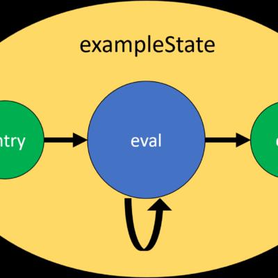 State machine development