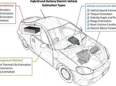 تصویر اینورتر اصطکاکی در خودروهای الکتریکی