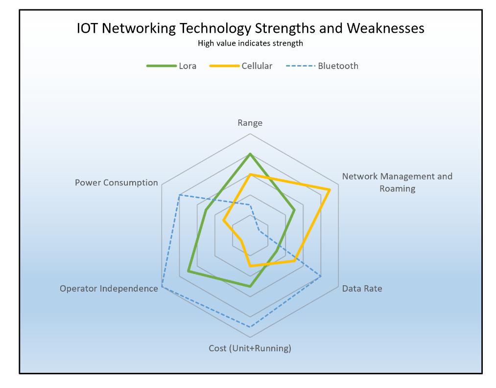 یکی از نقاط قوت شبکه WAN سبک LoRa نسبت به داده موبایلی برای IoT. بلوتوث هم قرار داده شده است.