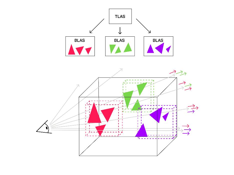 ساختار های ray tracing