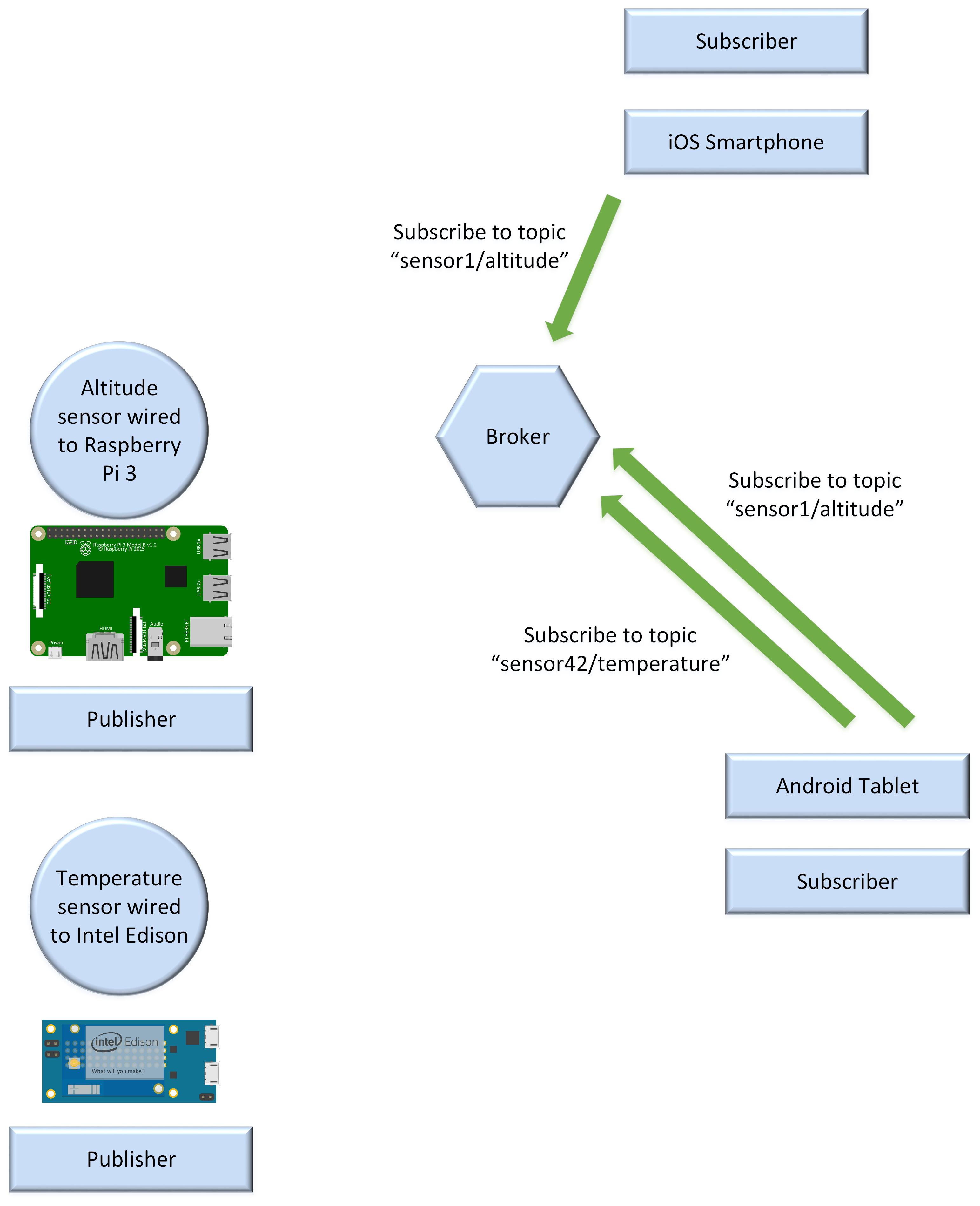 تصویر سناریوهای MQTT و الگوی انتشار و اشتراک1