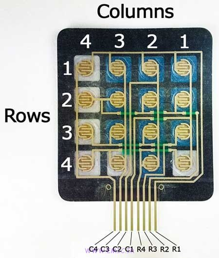 ساختار keypad